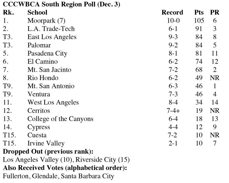 Girls-South-Region-Polls_12032018